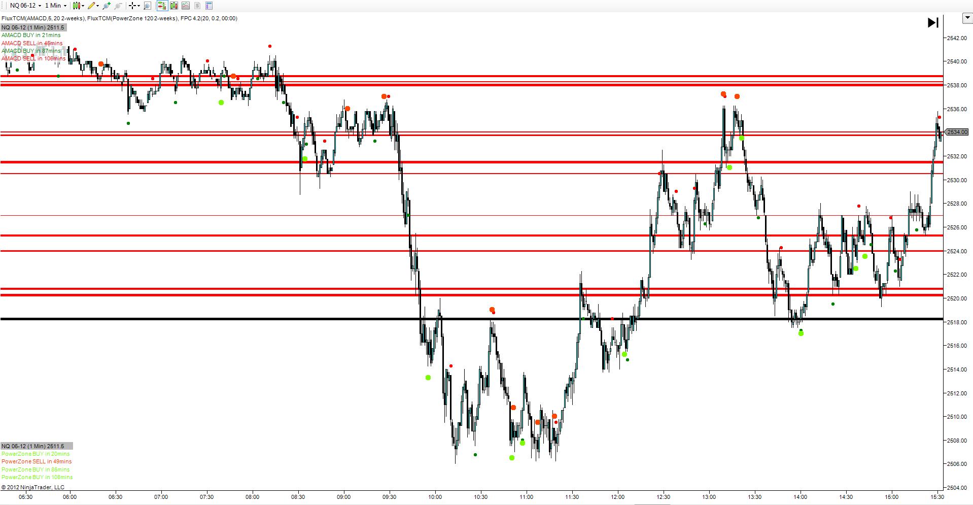 Trading predictive indicators