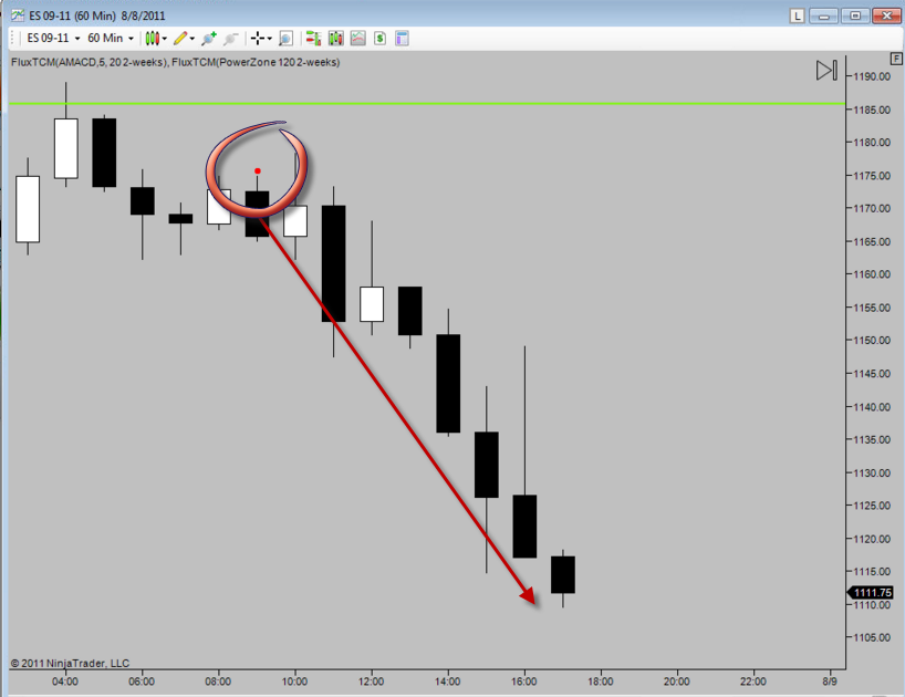 time cycle indicator for ninjatrader tradestation
