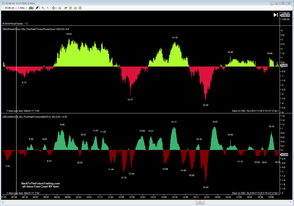 Cycle indicator trading with predictive time cycle indicators