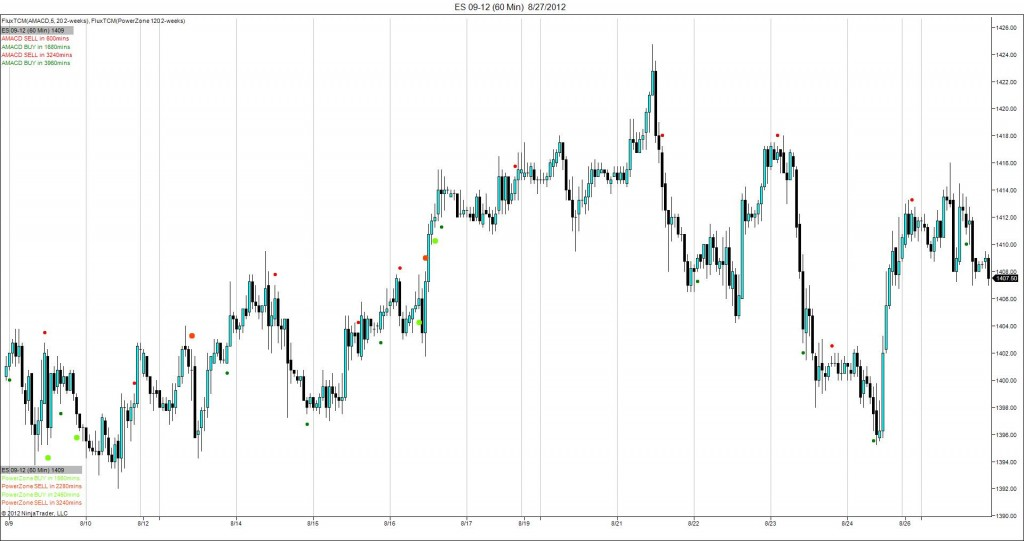 Emini S&P Higher Time Frame analysis