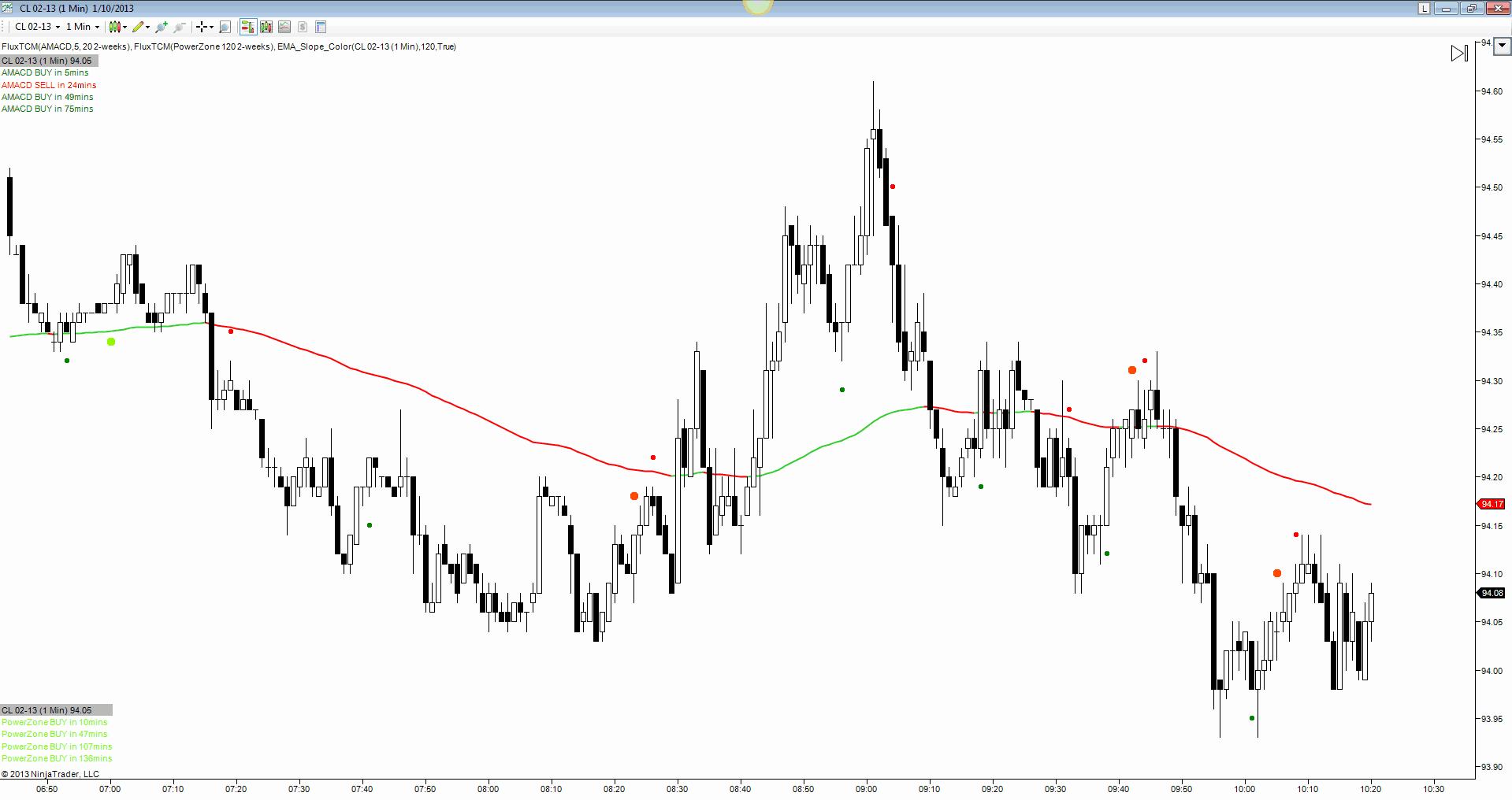 Flux trading indicators